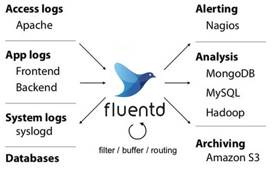 What is Fluentd? | Fluentd